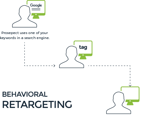 Programmatic Behavioral Retargeting