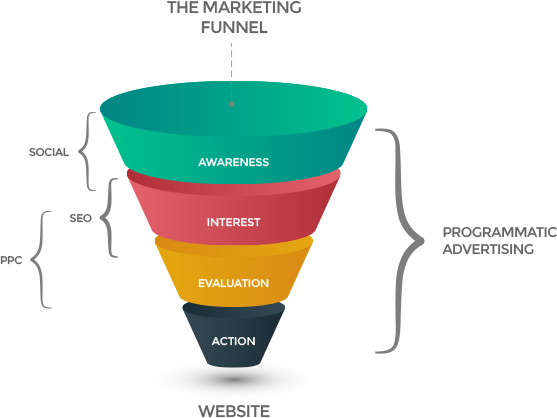 programmatic advertising Funnel
