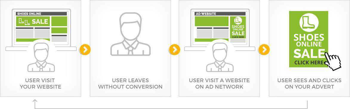 Display remarketing & retargeting ad management company